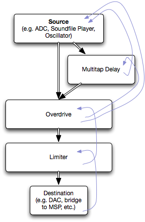 Multicore Graph Flow